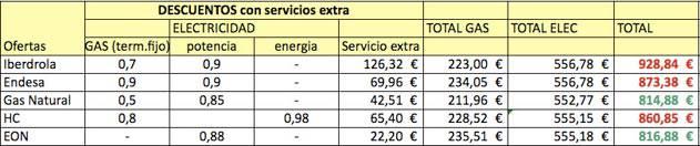 Tabla de descuentos con servicios extra de tarifas TUR para comercializadoras