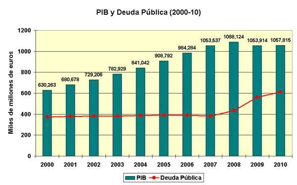 Evolucion deuda publica 2000-2010