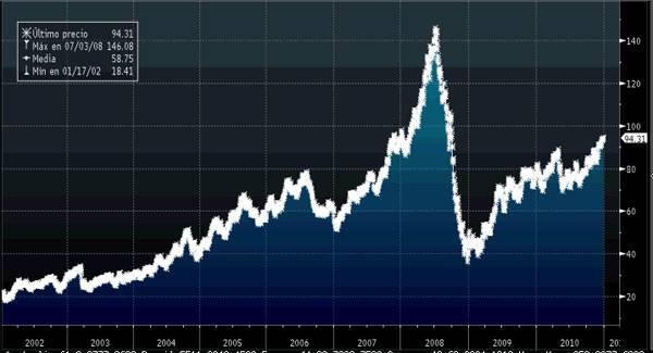 Grafico precio barril Brent