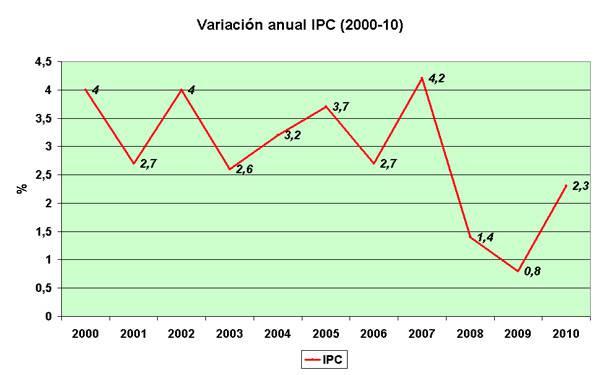 Variación anual IPC 2000-2010