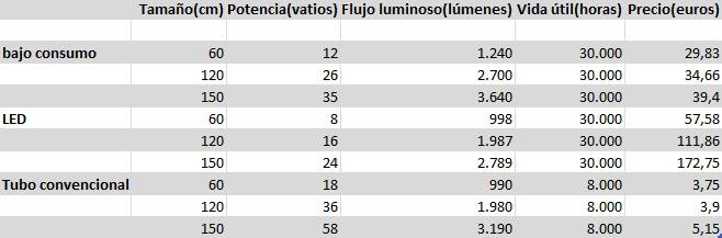 Tabla comparativa tubos bajo consumo vs led vs convencional