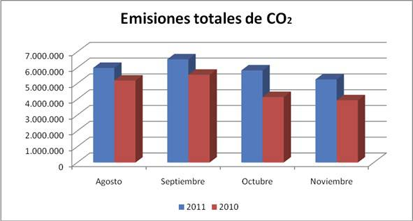 Gráfica emisiones CO2