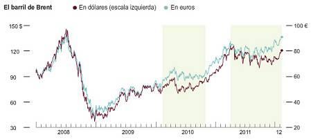 Evolución del precio barril de brent