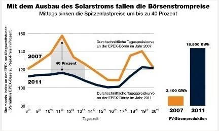 Grafico precio electricidad alemania