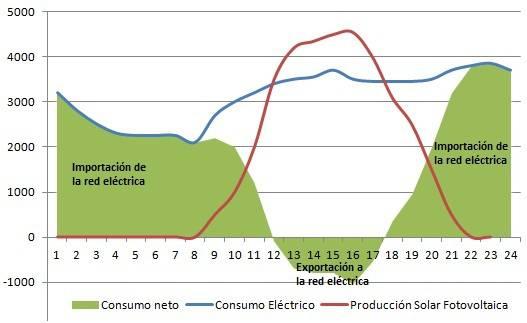 Como legalizar instalaciones de autoconsumo fotovoltaico instantaneo