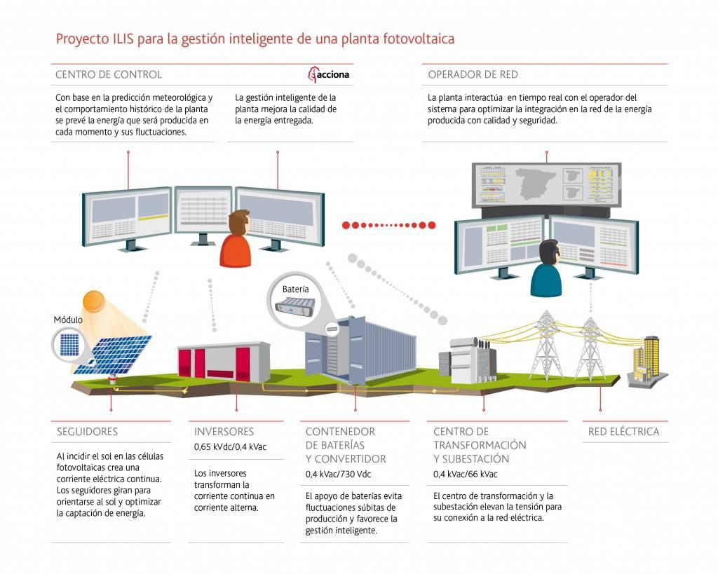 infografia proyecto ILIS