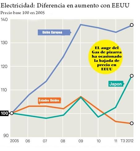 europa alarmada por el precio de la energia