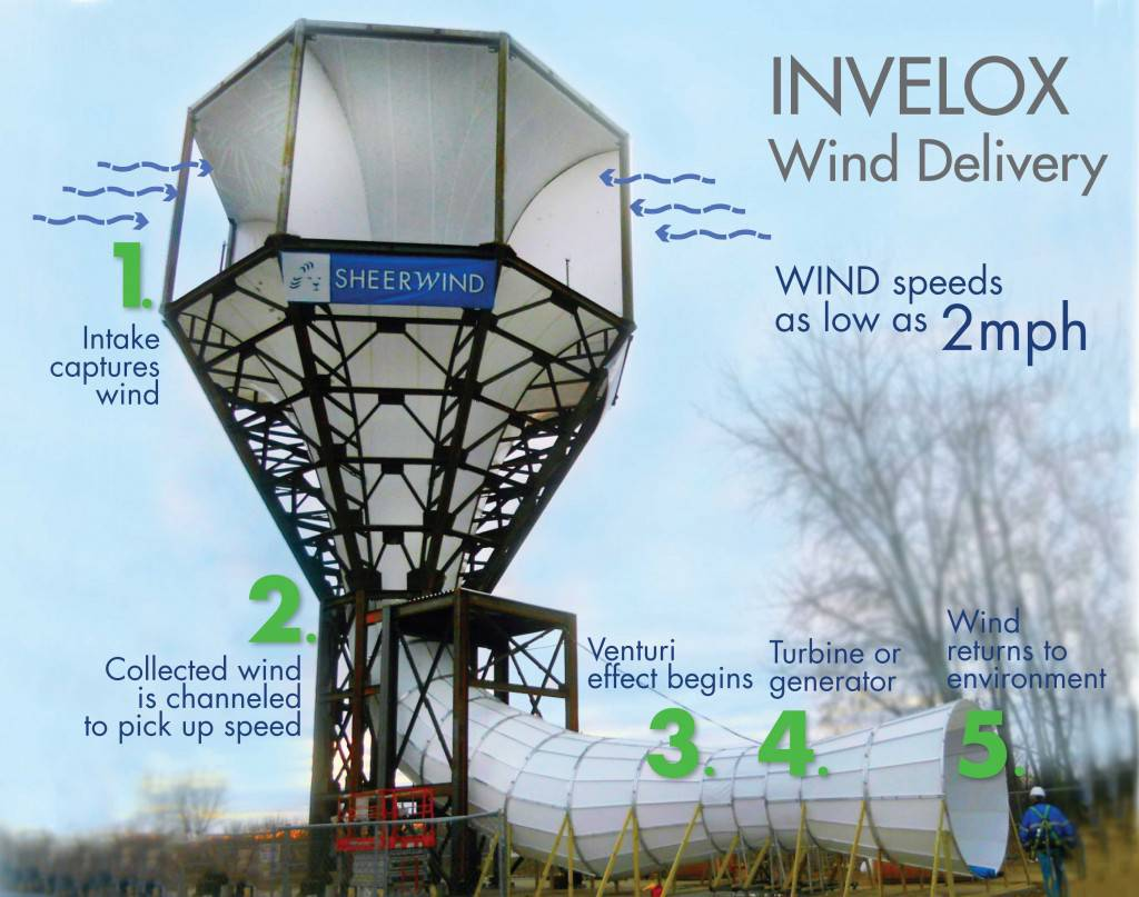 Como funciona la turbina invelox