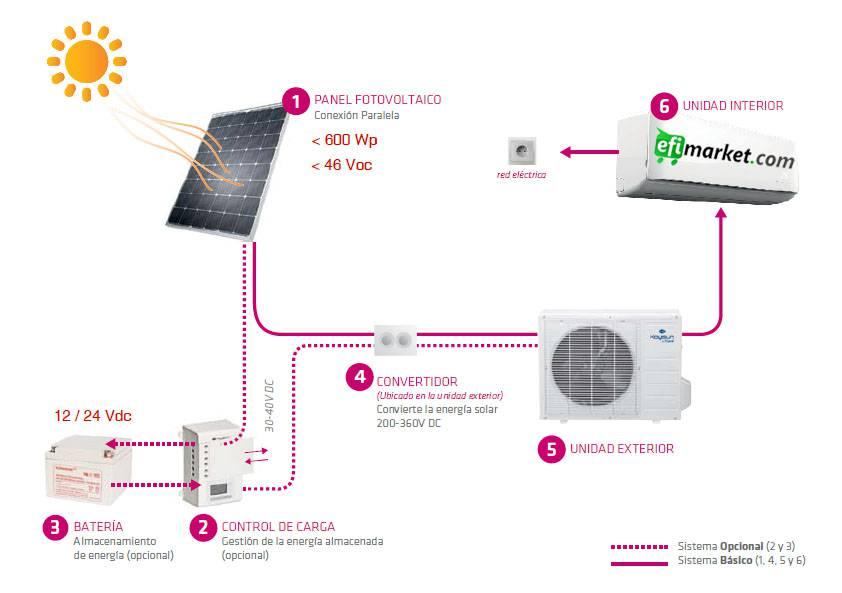 frío solar: por fin un equipo realmente eficiente - Efimarket