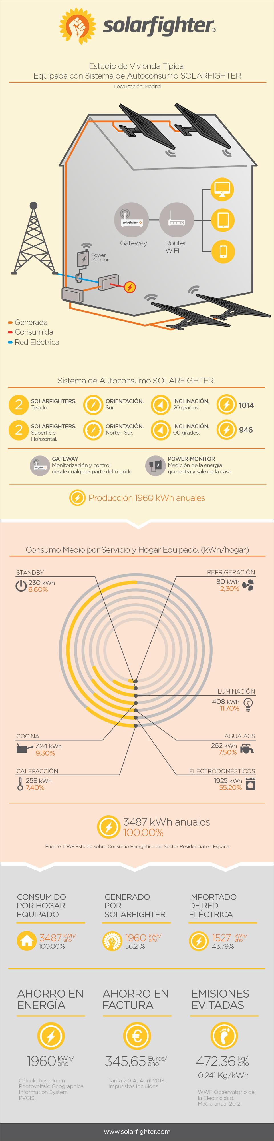 infografia solarfighter autoconsumo - blog de efimarket
