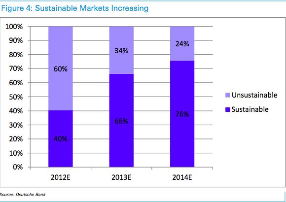 La fotovoltaica ya es sostenible - Efimarket