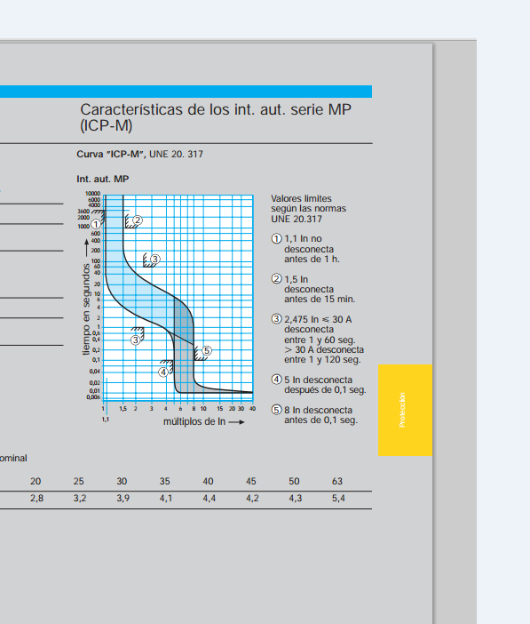 Croquis de la curva de disparo ICP según norma UNE 20317 - Efimarket