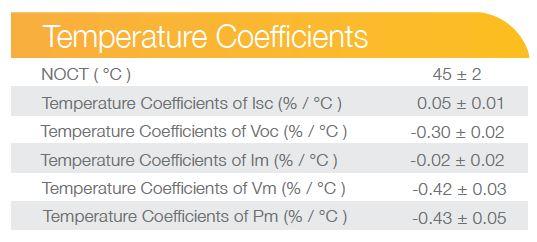 En este recorte de Hoja de Datos, vemos el parámetro NOTC y la perdida de rendimiento del panel solar al aumentar la temperatura.