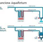 Ahorra agua con AquaReturn