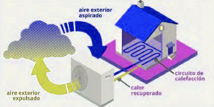 aerotermia circuito