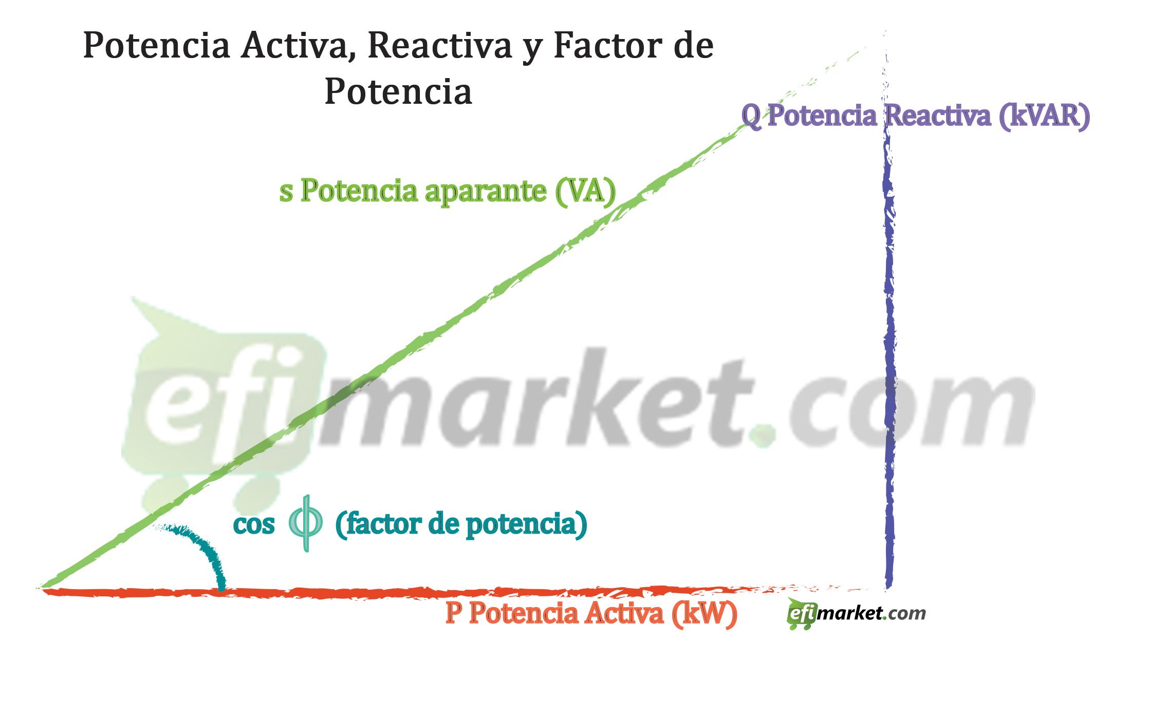 Energía Reactiva, Energía Reactiva y Factor de Potencia