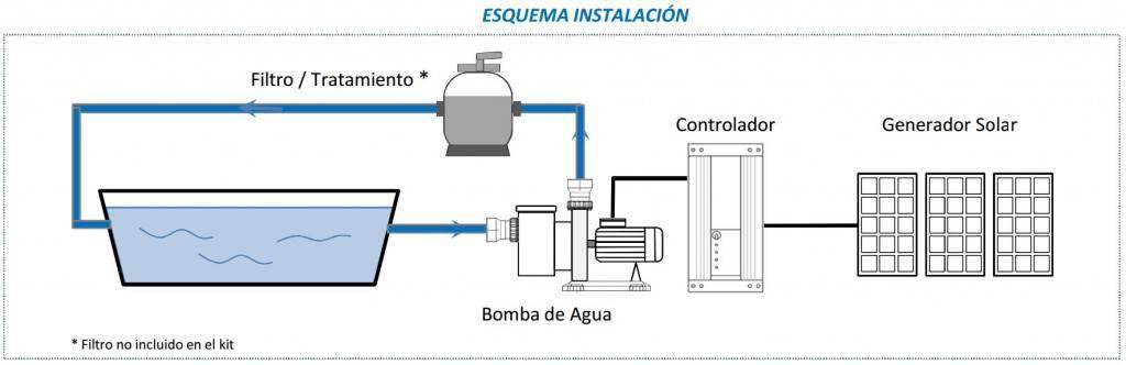 Kit solar depuradora de piscinas 20 litros for Esquema depuradora piscina