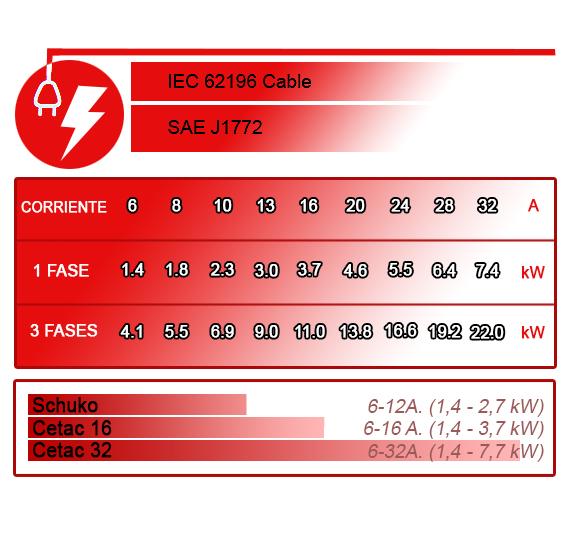 cargadores-portatiles-economicos-vehiculos-electricos